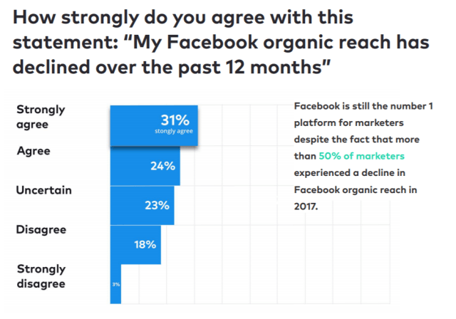 70% of Marketers Are Sharing Video Content on Facebook