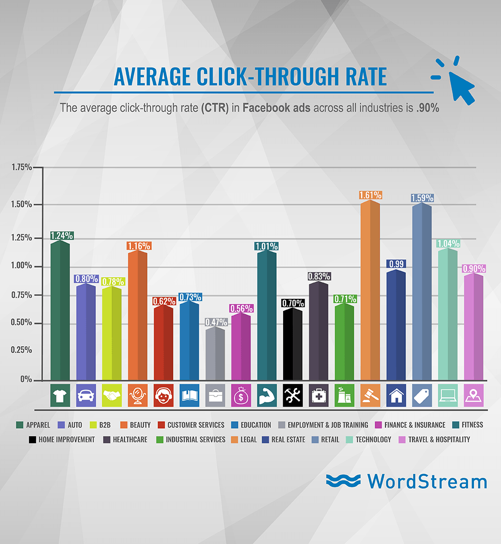 Average display advertising clickthrough rates