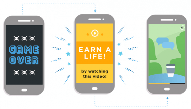 Mobile app users who complete more rewarded ads are 89% more engaged
