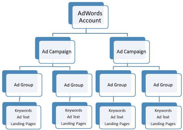 How to improve your PPC campaign on Affbank.com