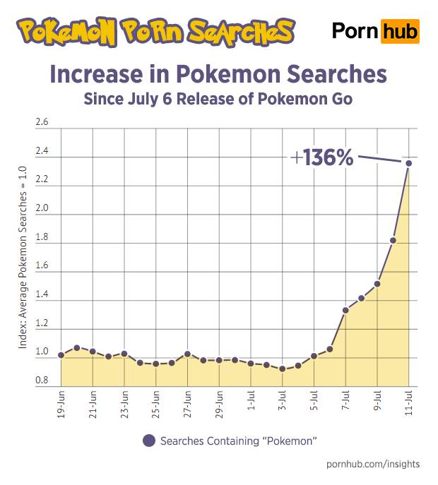 Pornhub Insights on Pokémon porn searches...just because - Affbank.com