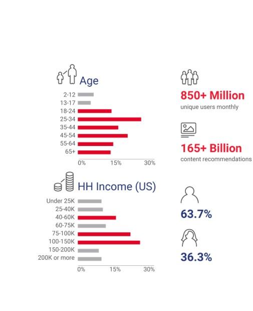 Native Advertising 2018 - Affbank.com