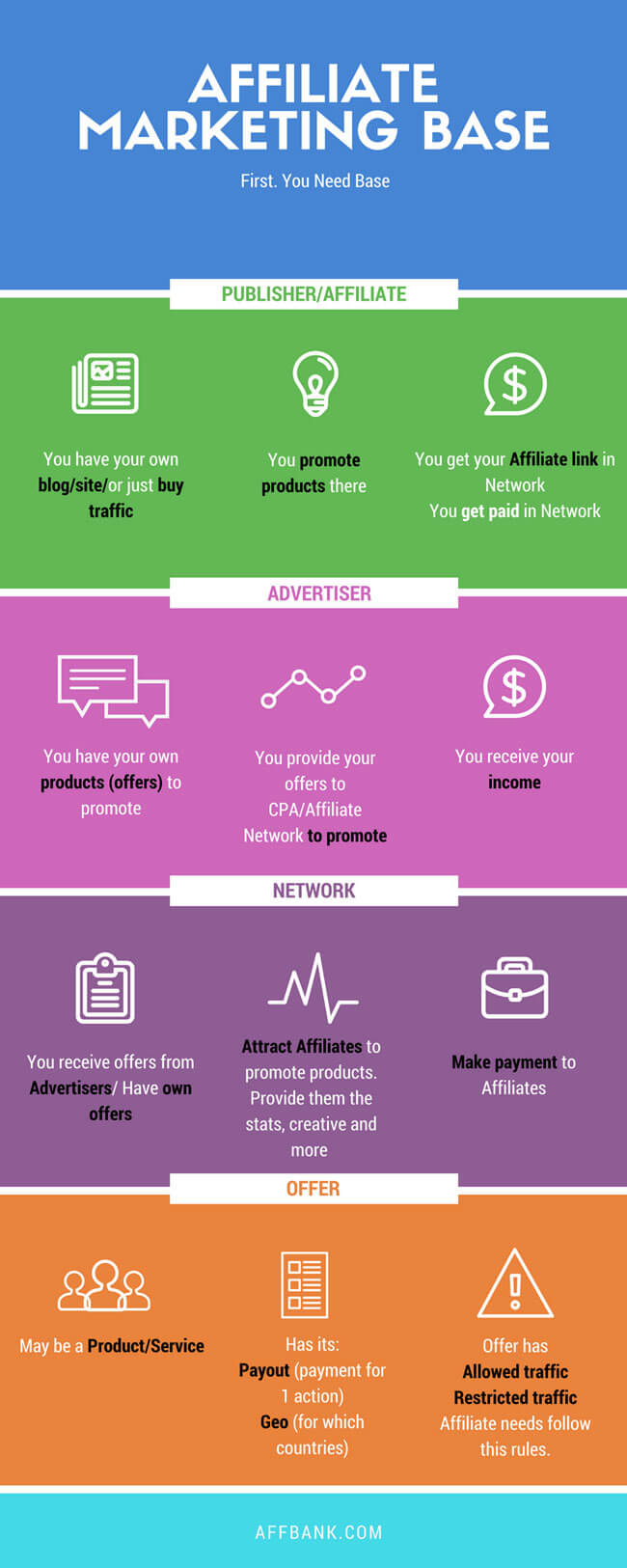 How to Start in Affiliate Marketing: an Easy Step-by-Step Guide on Affbank.com